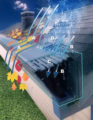 Gutters And Gutter Protection Roofmax Concord Roofing